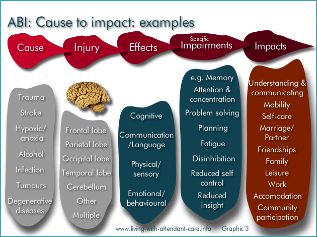 impact of injury on a person s Nausea and vomiting – these are common side effects of serious head injury and   it is important to keep the injured person's head in line with their neck.